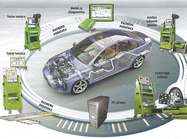 Auto delovi elektrika elektronika